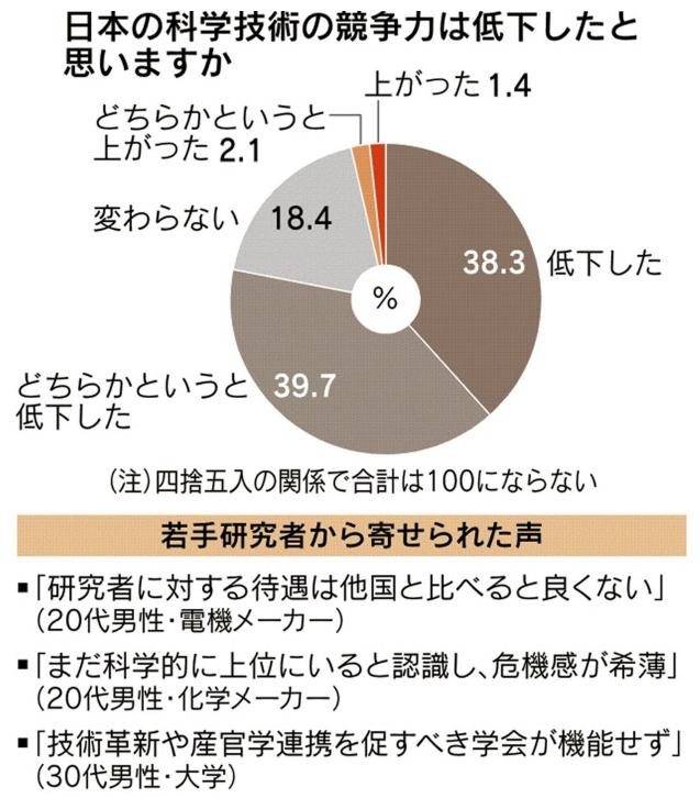 日本の科学技術の競争力は低下したと思うか