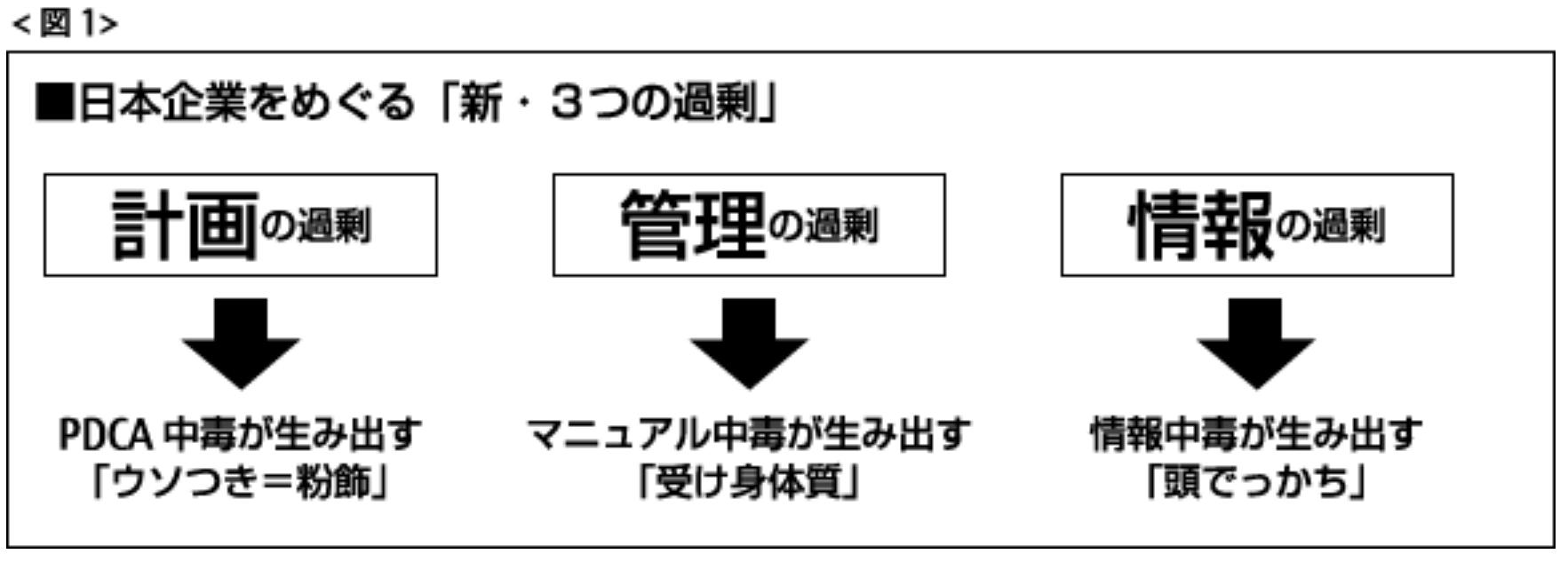 日本企業をめぐる3つの過剰