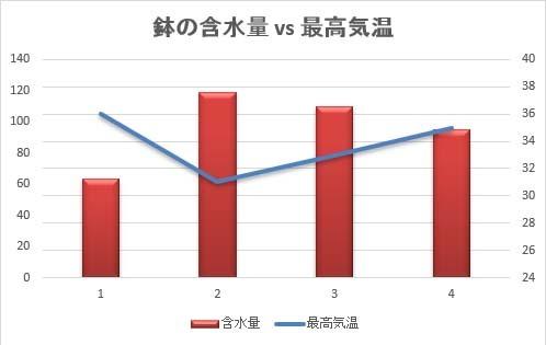 グラフ_180815