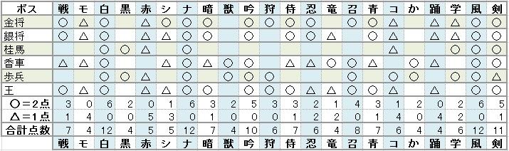 オーメンのジョブ別の点数表1