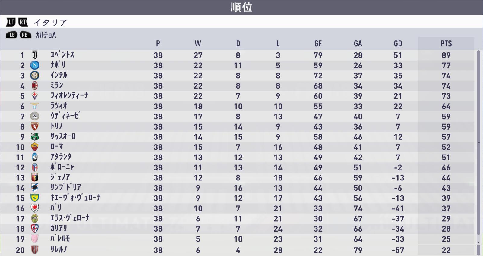 18-19 シーズン終了 イタリア結果