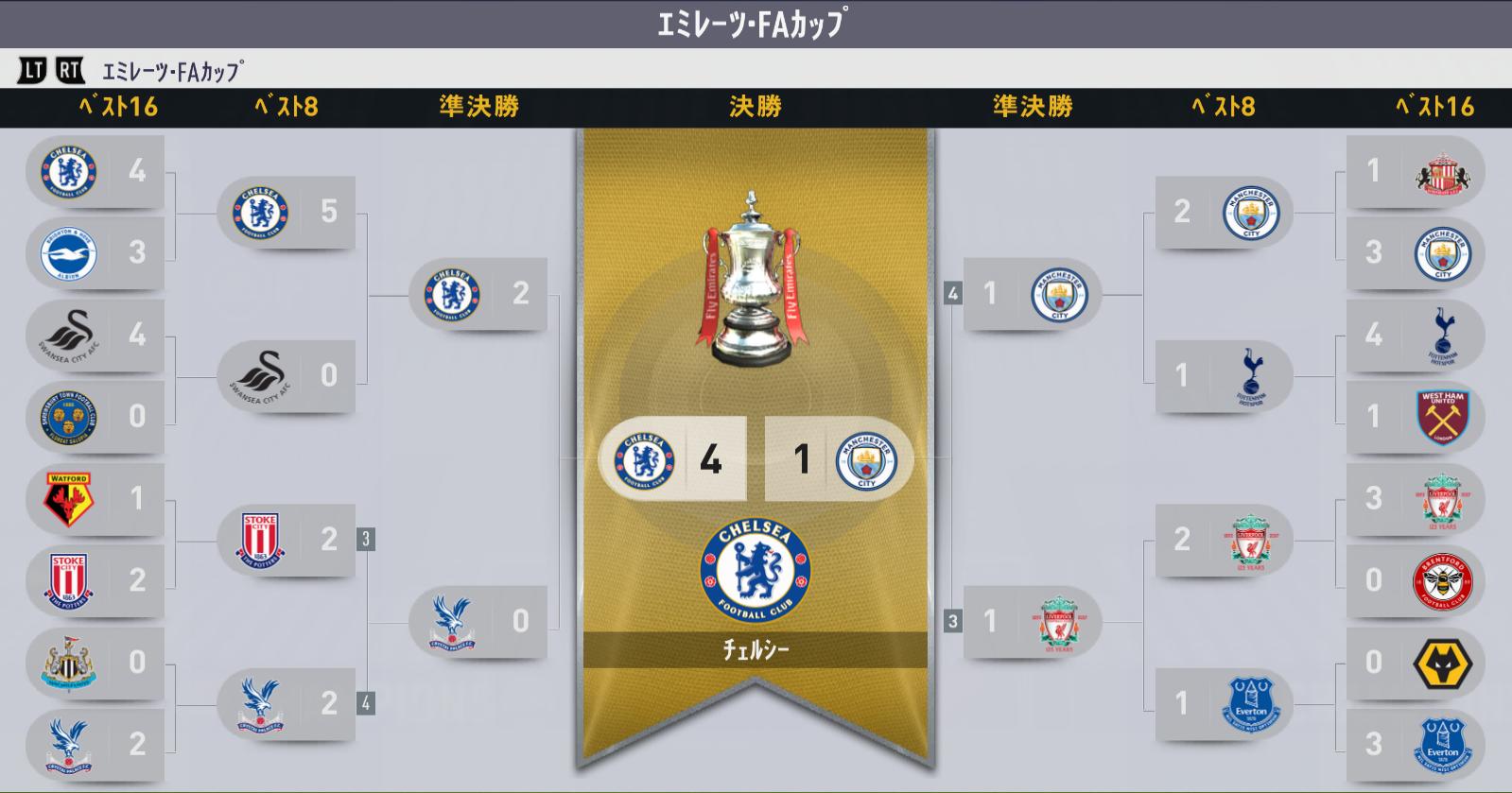 18-19 シーズン終了 FA結果