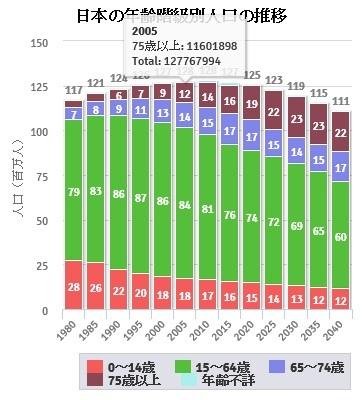 日本の年齢別人口推移可視化グラフ