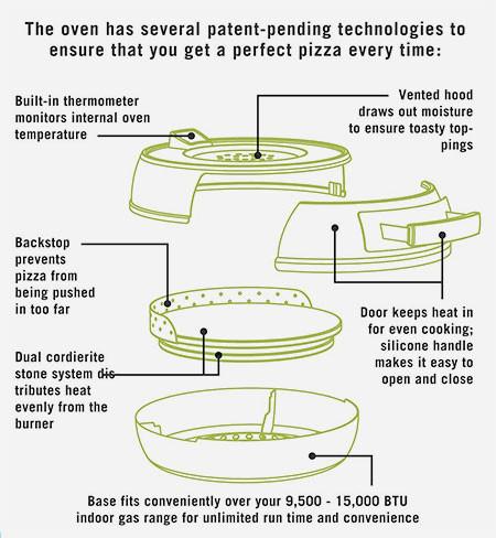 カマド焼きのピザが自宅で簡単に作れる!ピザオーブンが魅力的!!の画像(3枚目)
