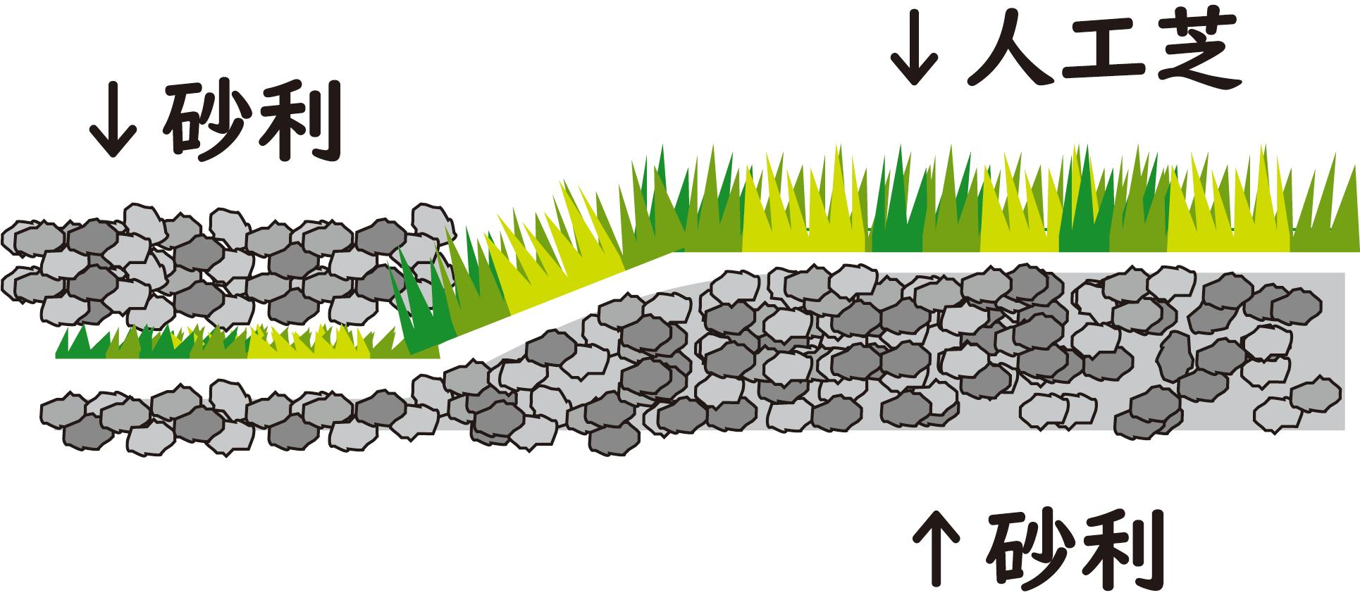 人工芝を砂利の上に置いただけの図の画像