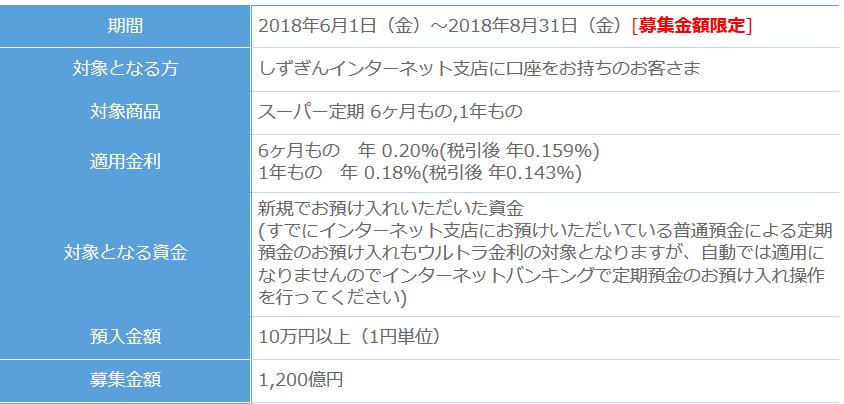 Screenshot_2018-07-30 ウルトラ金利|WebWallet:しずぎん インターネット支店(1)
