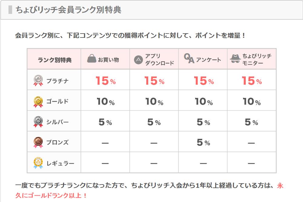Screenshot_2018-08-01 ポイントサイトちょびリッチ(1)