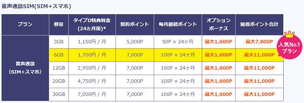 BIGLOBE×モッピー 獲得ポイント数②