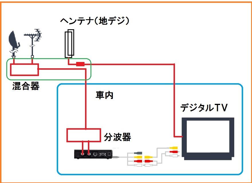 TVアンテナ回路
