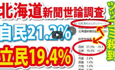 【動画】北新の調査にツッコミ殺到 最新世論調査 自民21.2%(-10.5) 立民19.4%(+3.3)