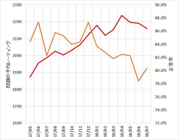 月別平均レーティングと正答率