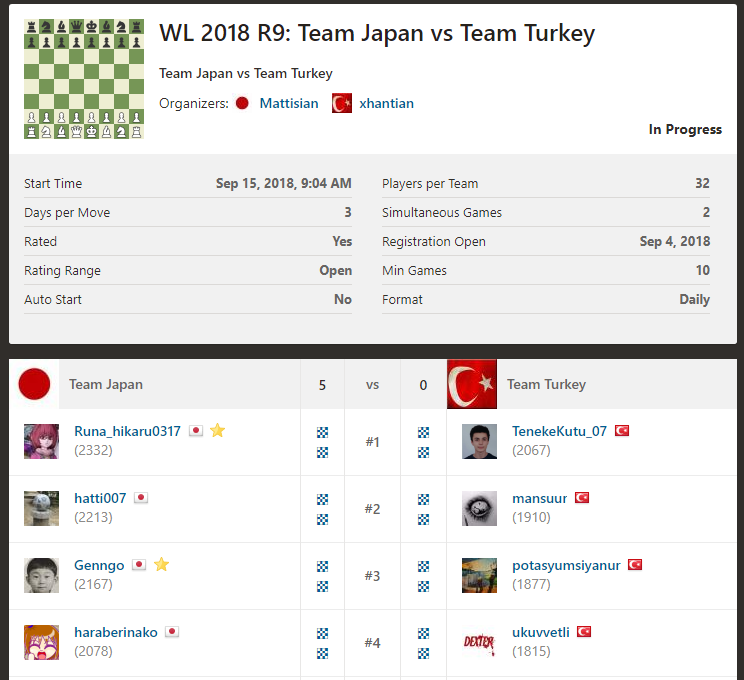 WL2018 R9はトルコと