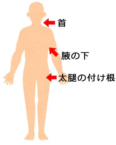 熱中症になったら体を冷やす箇所