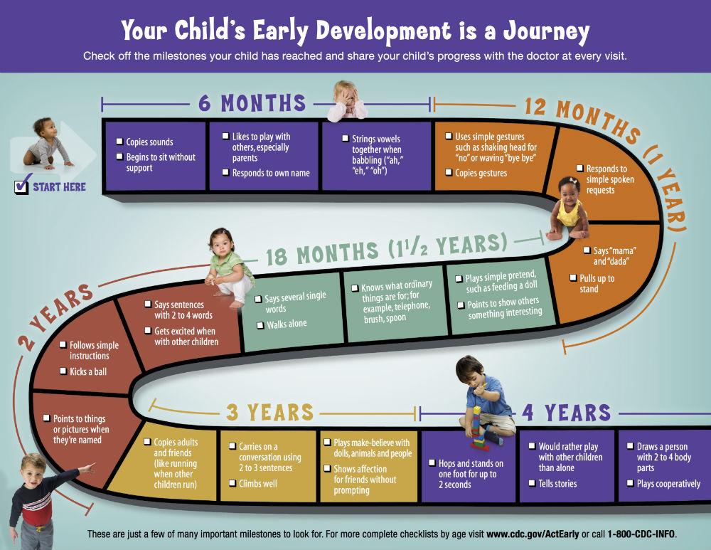 child-developmental-milestones-jacksonville-pediatrics.jpg