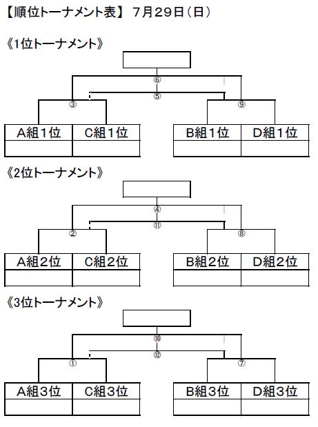町田順位トーナメント