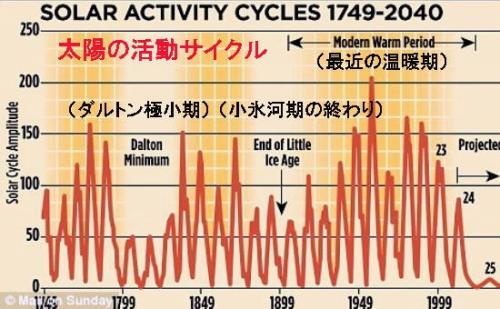 Cycle 25