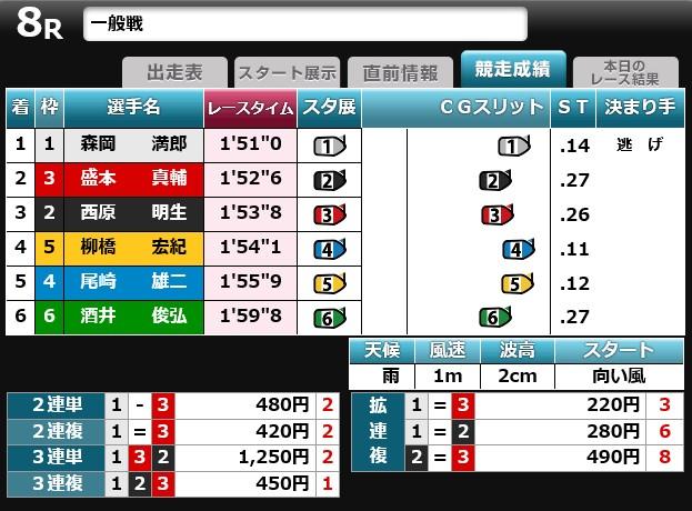 琵琶湖8レ-ス 成績