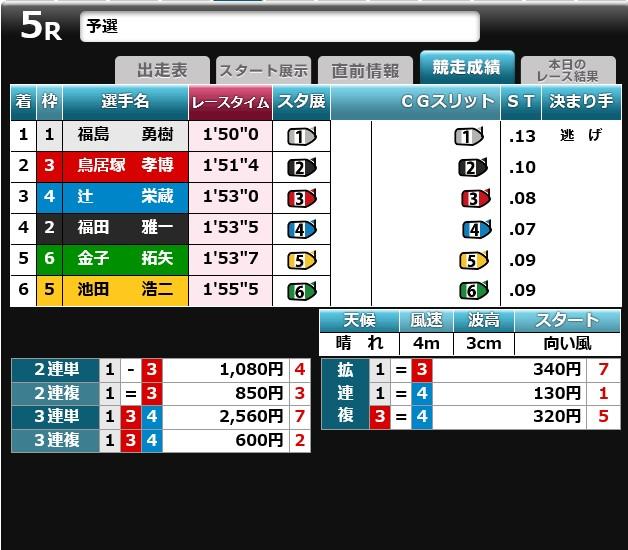 桐生5レ-ス結果