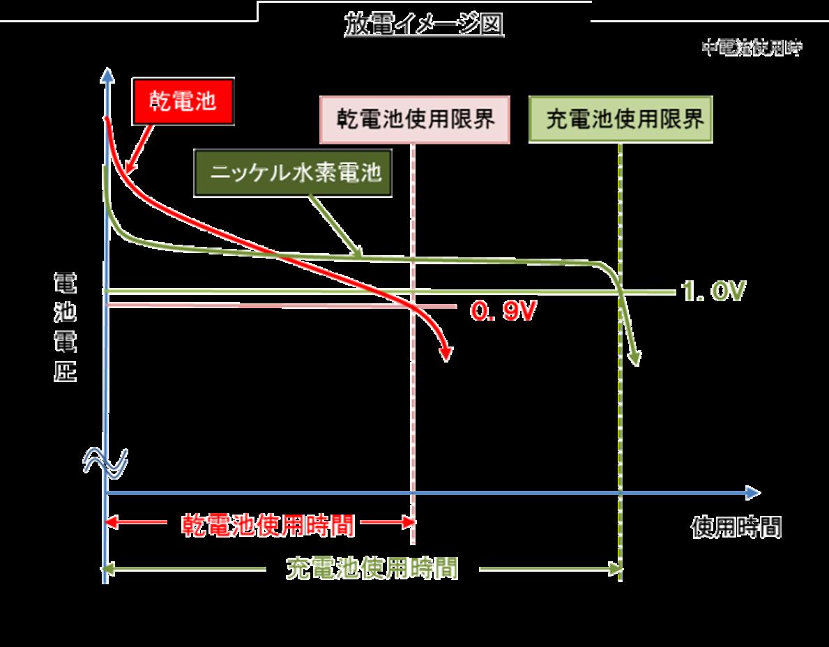 NTS220/グラフ