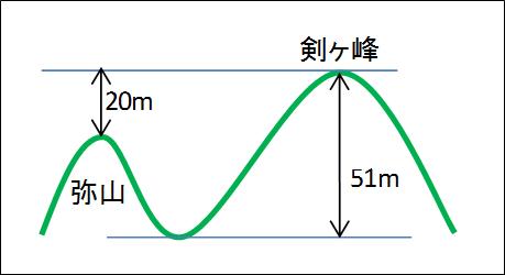 TT-001/標高差