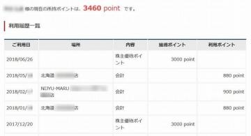 カッパ・クリエイト ポイント履歴 201803