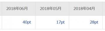 楽天リサーチ ポイント履歴 201806