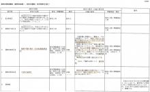 被告松徳会 被告第4準備書面 もてぎの森うごうだ城 澤田雄二1