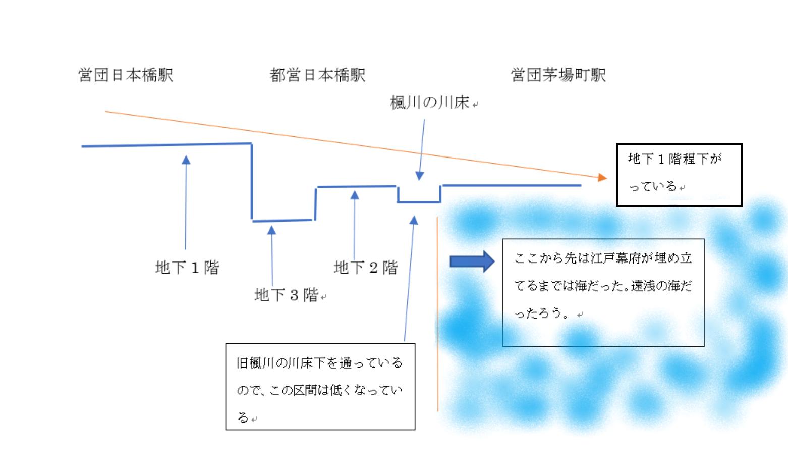 日本橋~茅場町概念図