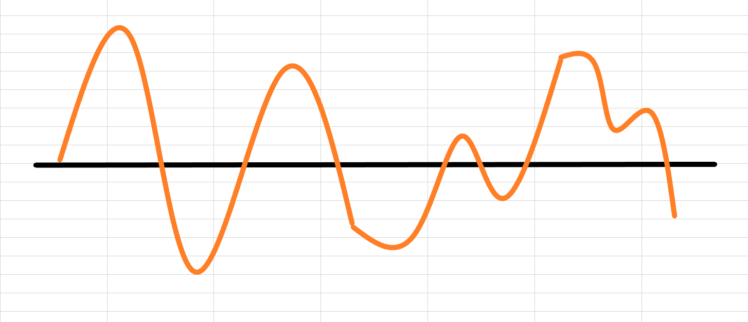 循環型チャート