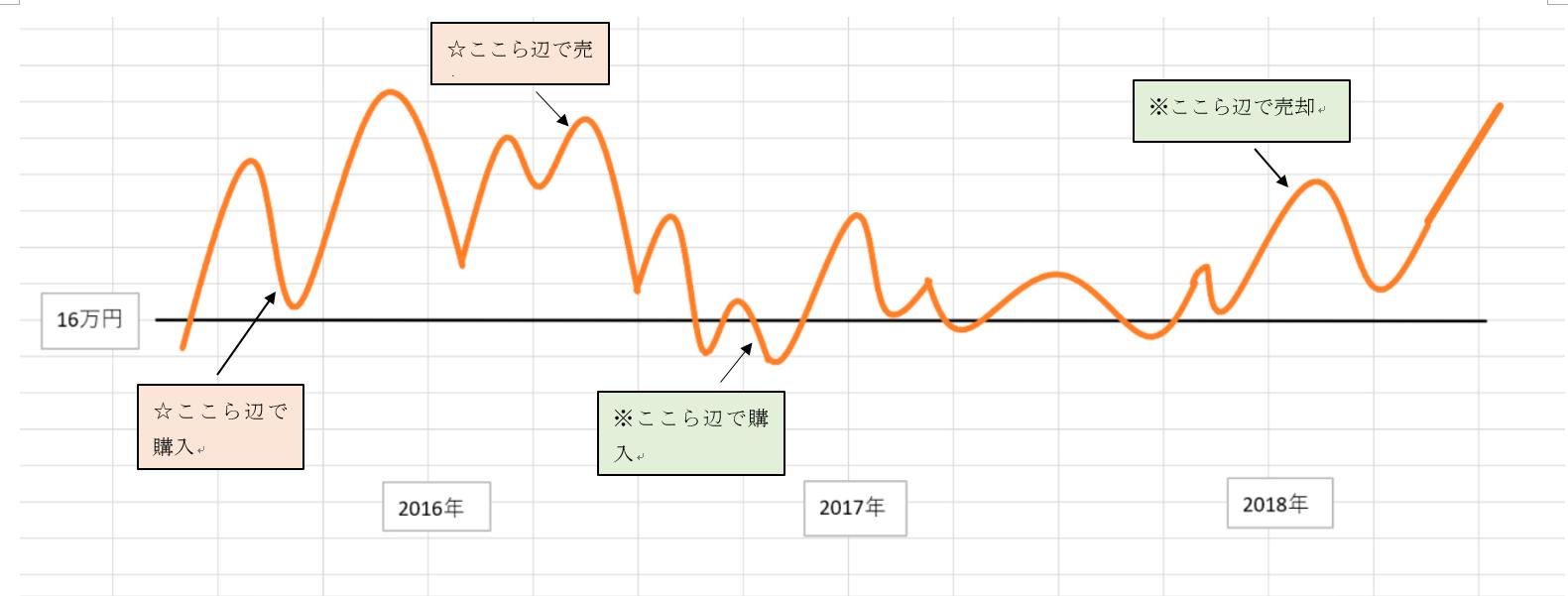 東急電鉄チャート