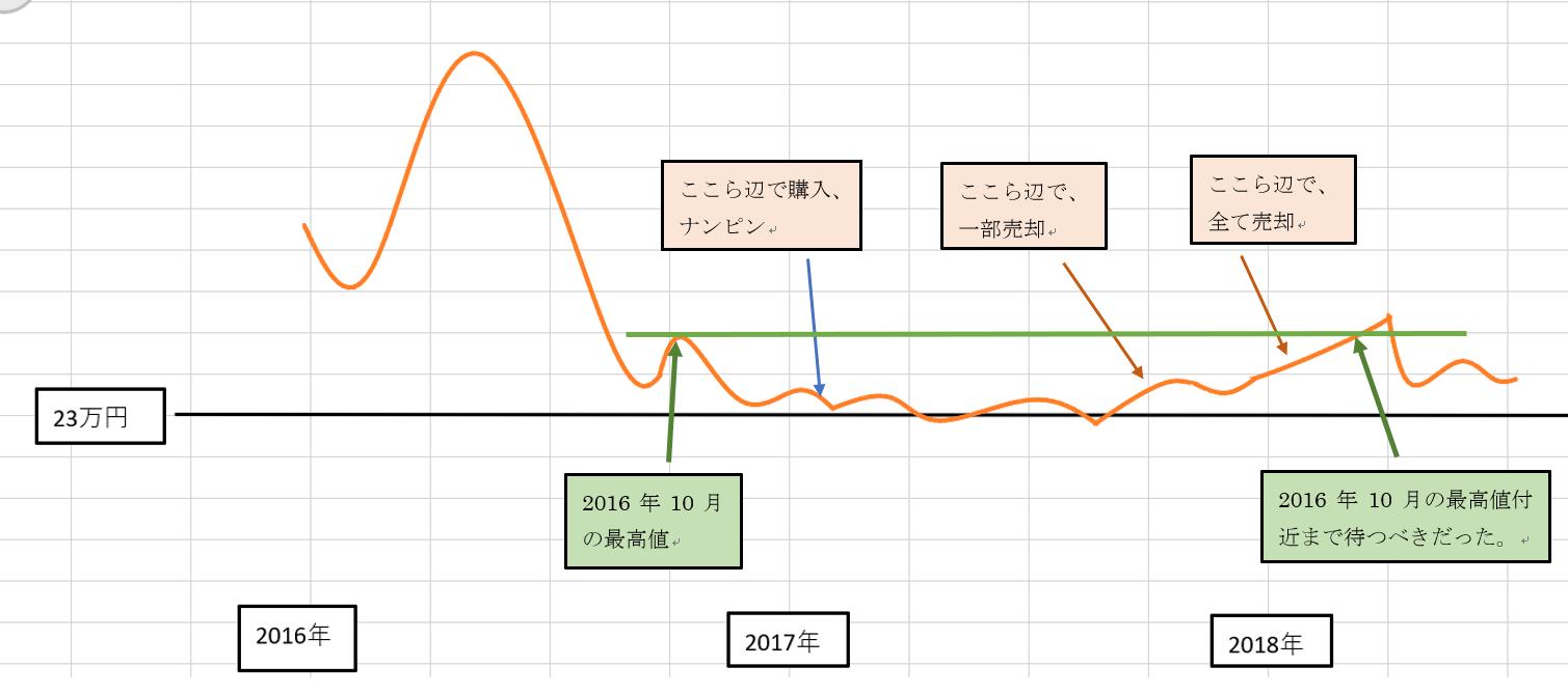 小野薬品(4528)チャート