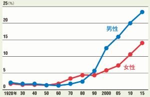 男女の生涯未婚率の推移