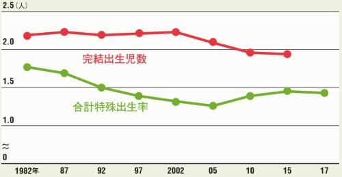 夫婦間の子供数と合計特殊出生率の推移