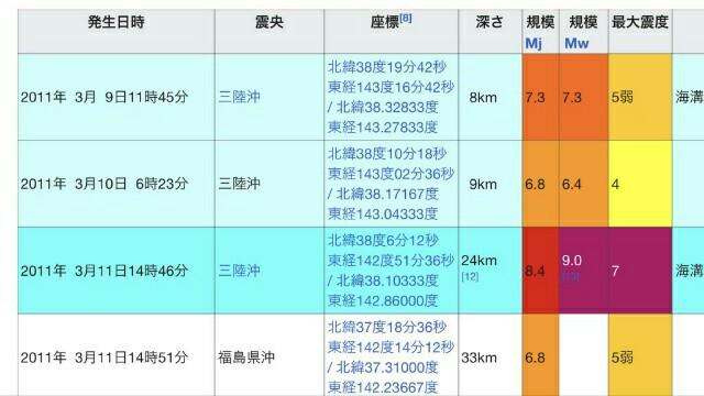 大阪北部地震、震度6弱【より大きい本震】数日後に来る可能性も!東日本大震災、熊本地震で!備えを、防災