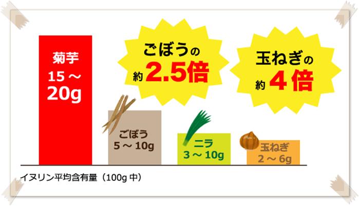 黄金茶 イヌリン含有量