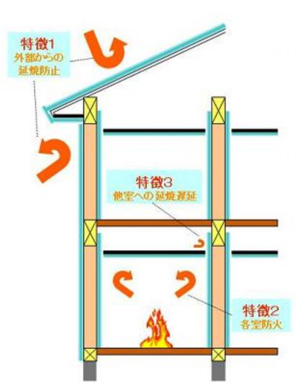 01_省令準耐火構造住宅の特徴123