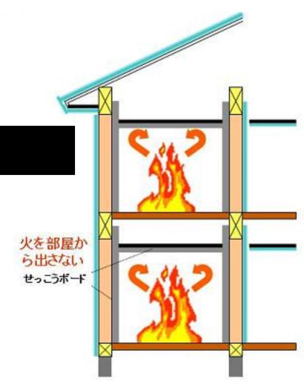03_省令準耐火構造住宅_特徴2_各室防火