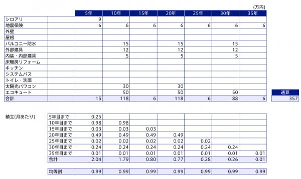メンテナンス費試算_格安版3