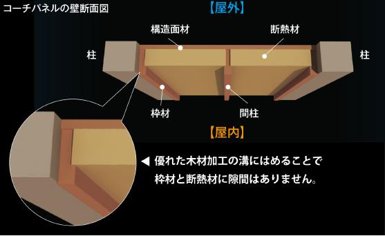 コーチパネル構造