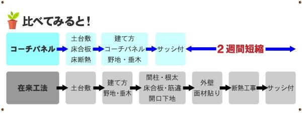 コーチパネル工期2公式
