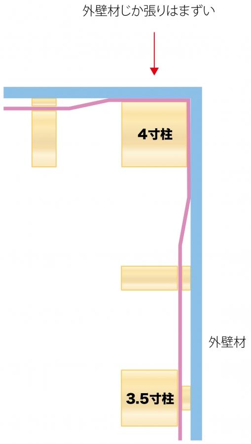4寸柱が外に出ている_外壁直張りまずい