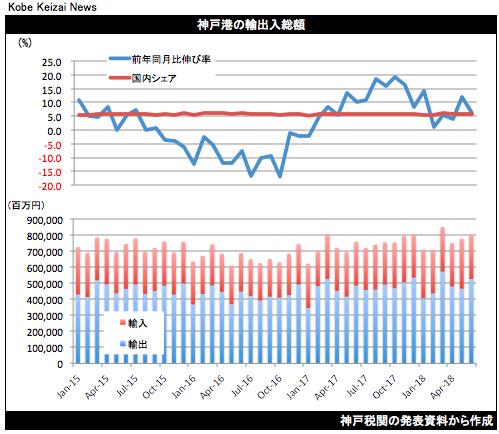 20180719神戸港貿易統計6月