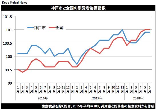 20180720神戸市消費者物価指数