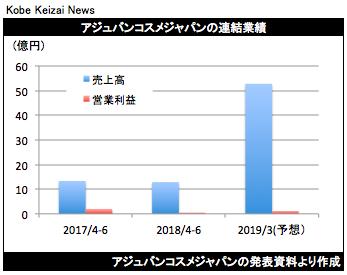 20180720アジュバン決算グラフ