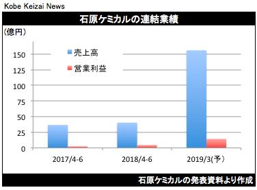 20180727石原ケミカル決算グラフ