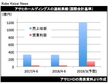 20180727アサヒHD決算グラフ