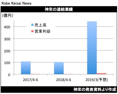 20180731神栄決算グラフ