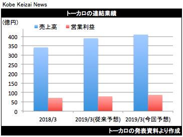 20180731トーカロ業績修正グラフ