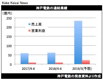 20180731神戸電鉄決算グラフ