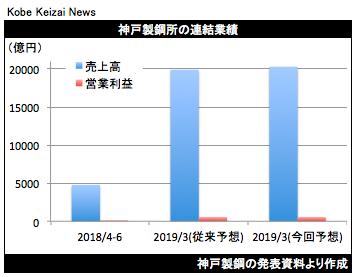 20180801神戸製鋼業績予想グラフ